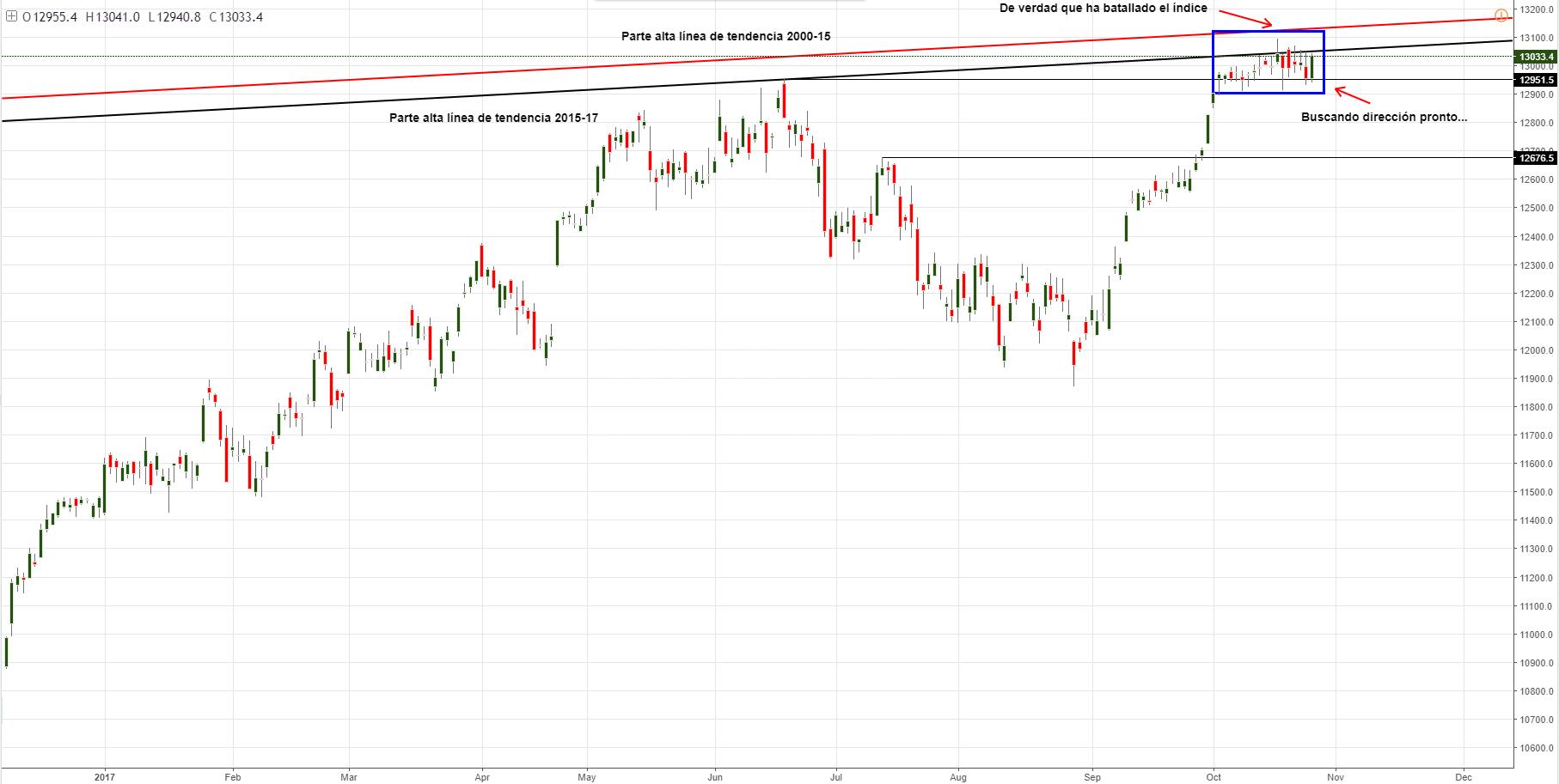 DAX 30: ¿Consolidación o el índice ha llegado a su punto máximo? El BCE podría determinar su suerte