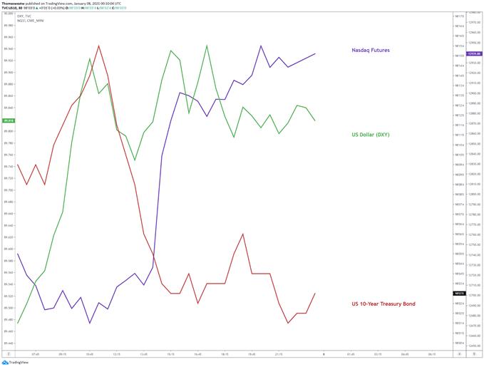 10-year vs ndx vs dollar