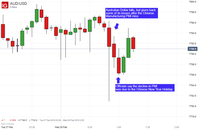 Australian Dollar Hurt by Holiday-Skewed China Manufacturing PMI