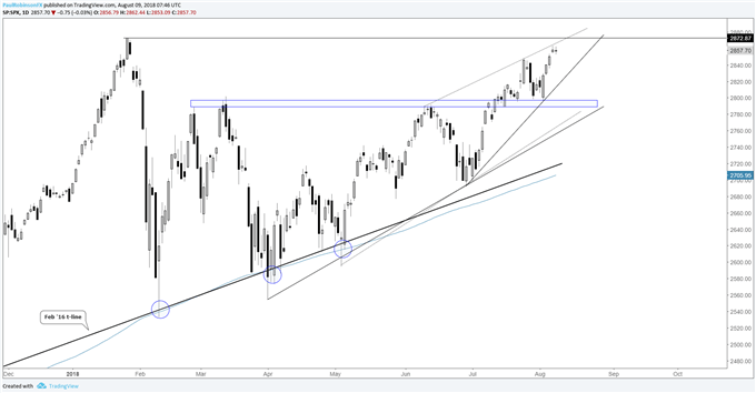 S&P 500 daily chart, highs ahead