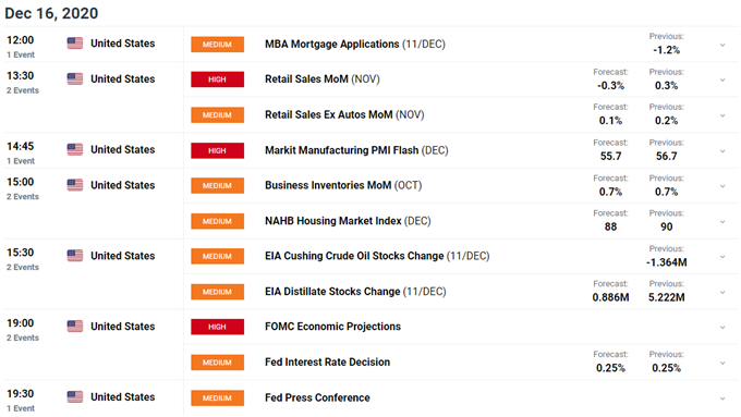US Dollar Falls Further as Important Data and FOMC Meeting Near