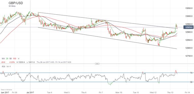 GBPUSD Pops Higher, BoE Says Credit to UK Households Set to Fall