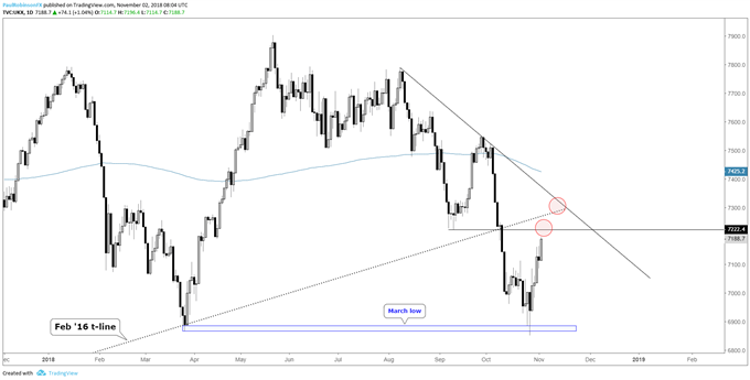 FTSE daily chart, watch resistance ahead