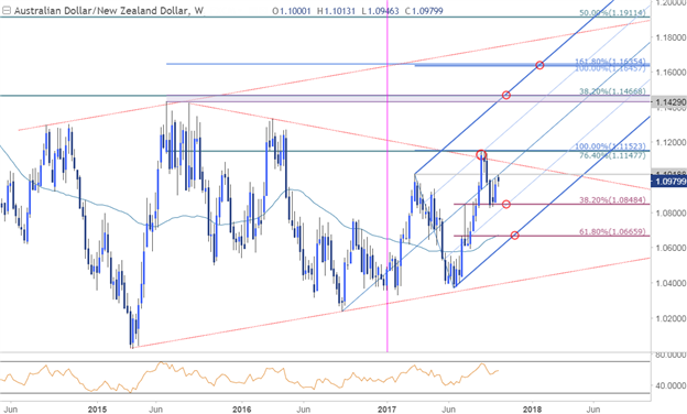 AUD/NZD Price Chart - Weekly Timeframe