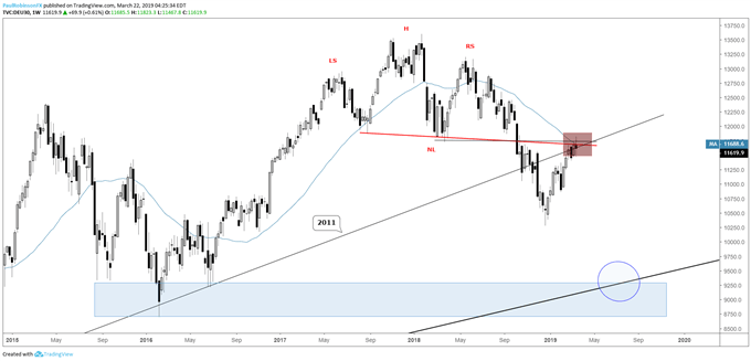 DAX weekly chart, big area right here