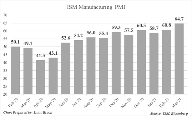ISM, ISM Manufacturing PMI