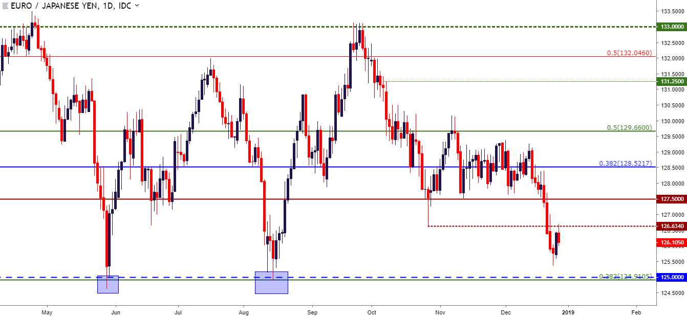 Eur Jpy Daily Price Chart