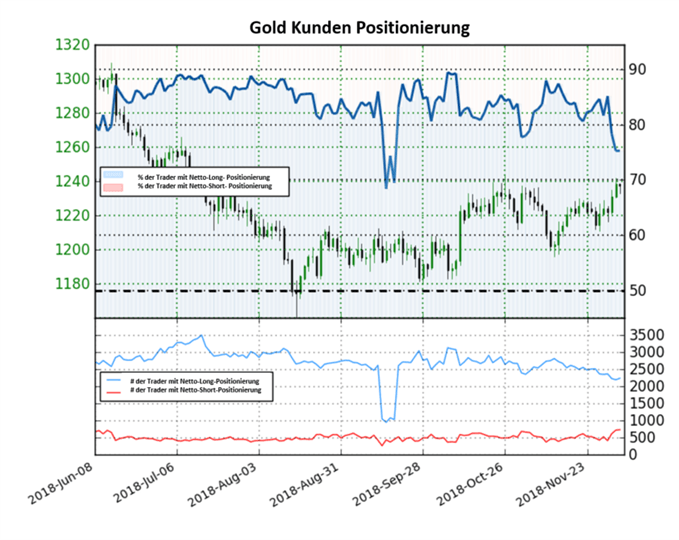 Goldpreis Sentiment: Long-to-Short Ratio fällt weiter stark