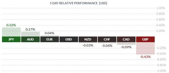 L'euro surperforme le dollar et la livre sterling jeudi matin