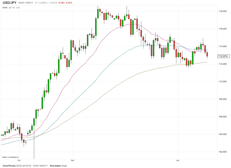 Inversionistas atentos en antesala a las Minutas de la Fed; desempeño del dólar en la mira