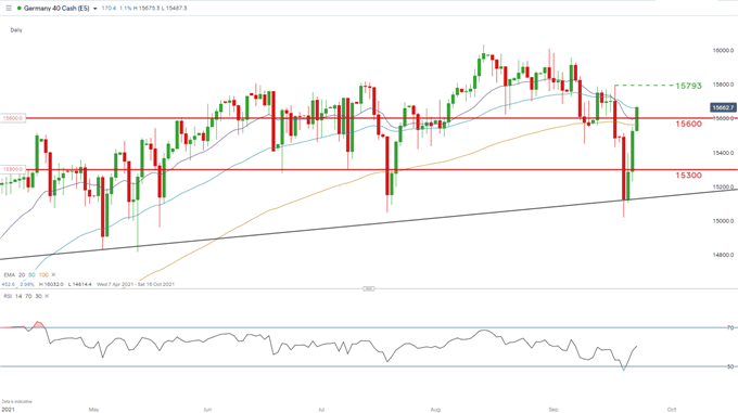 GERMANY 40 (DAX) DAILY CHART