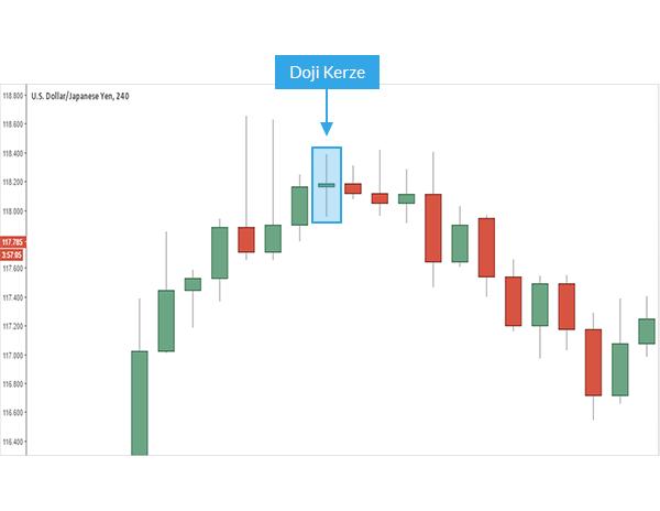 LEARN FOREX: Trading mit der Doji Candle