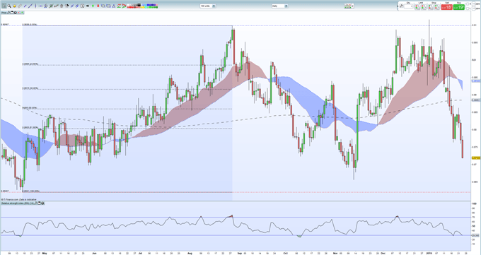 3 Sterling (GBP) Pairs Traders Should Watch as Brexit Talks Continue