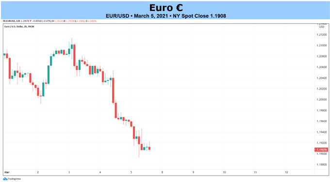 Prakiraan Euro Teknis Mingguan: Pada dasarnya Pisau Jatuh