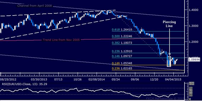 EUR/USD Candlestick Analysis: Awaiting Upside Follow-Through