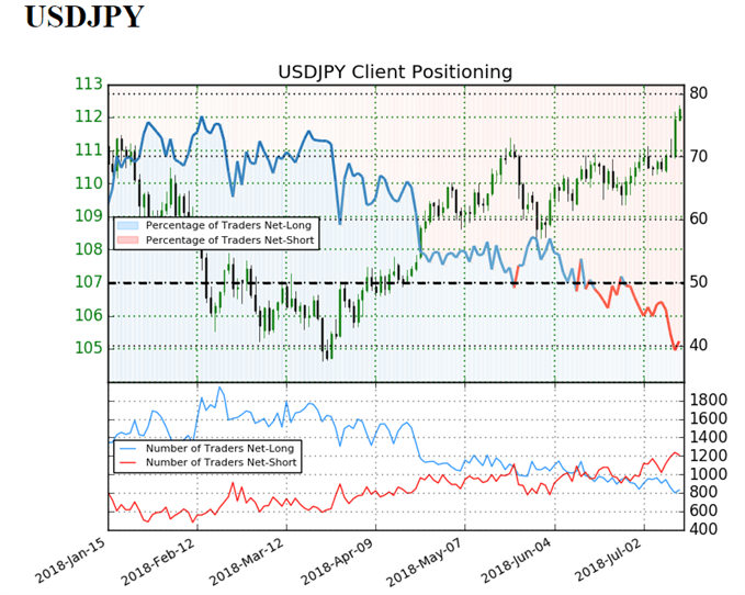 USD/JPY sentiment indicator on daily chart