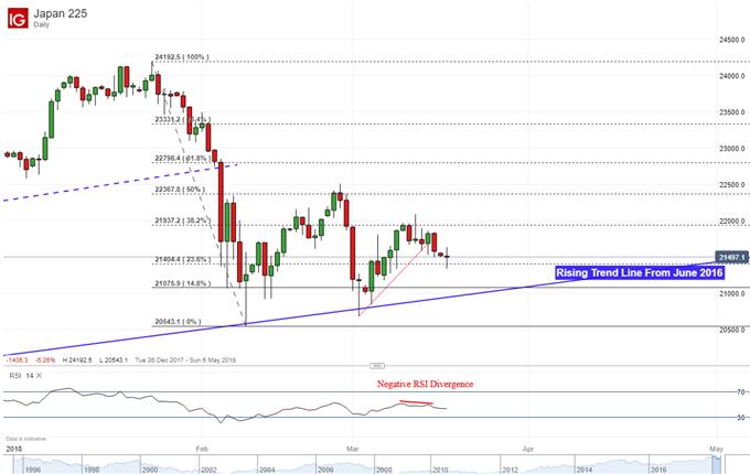 Asian Stocks Decline as China Announces Duties, G20 Meeting Due