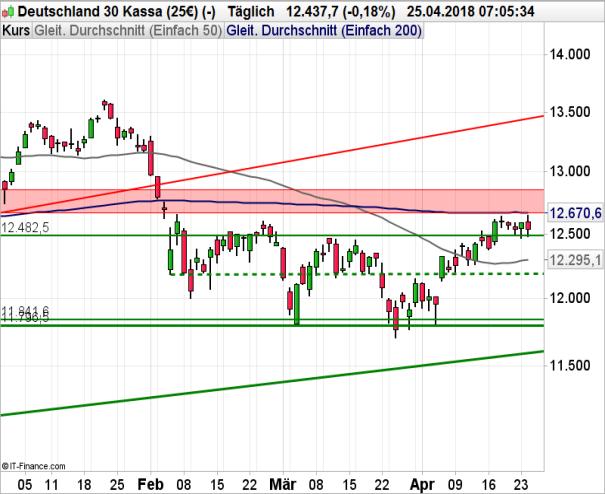 DAX 30: Steigende US-Renditen ziehen DAX nach unten