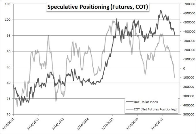 Record Highs for SPX Not Risk, Dollar Break for AUD/USD Not EUR/USD