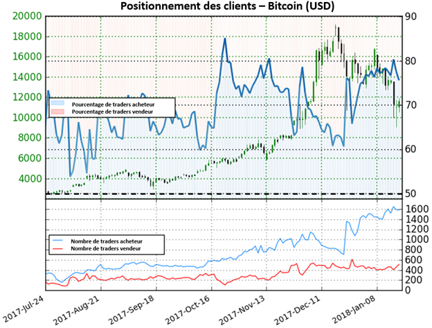 BTC/USD: Est-ce le moment d'un rebond du Bitcoin?