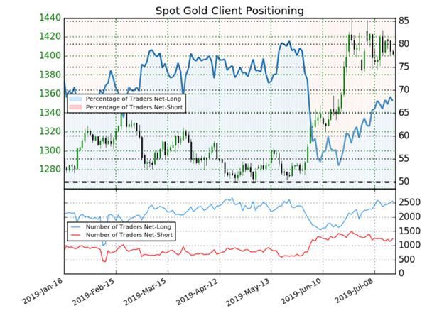 Once d'or : les vendeurs particuliers augmentent, signal baissier sur le cours de l'or