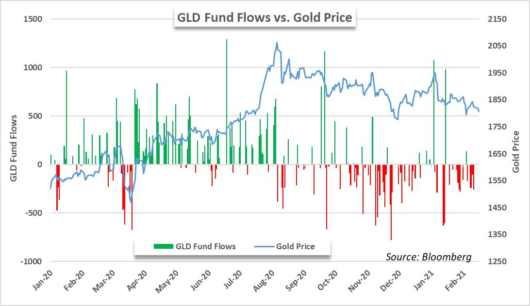 SPY ETF Clocks Outflows Alongside Gold