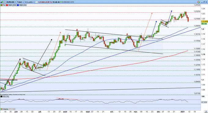 Graphique de EUR/USD