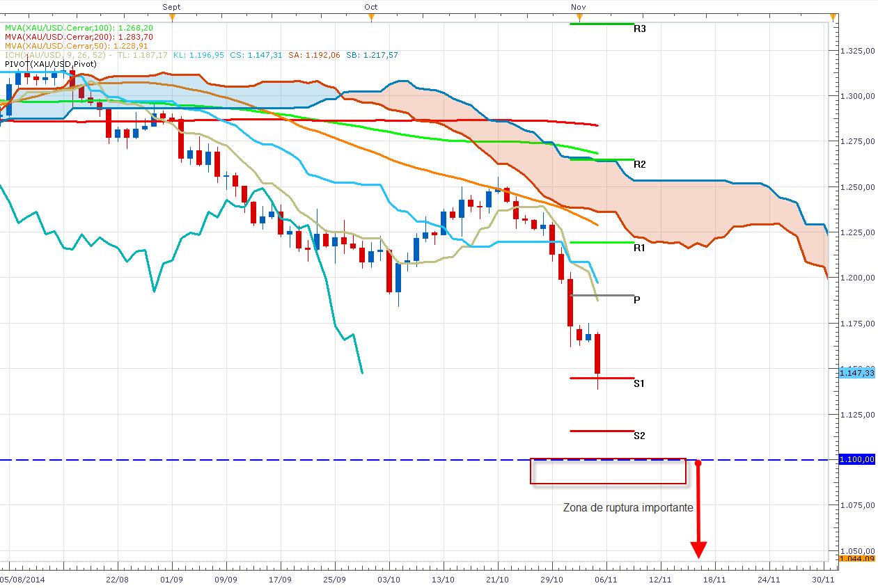 El oro sigue en picada – Análisis técnico (XAU/USD)