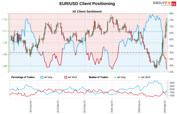 https://a.c-dn.net/b/3t7g4I/EURUSD-USDCAD-USDJPY-Outlook-US-Dollar-Trader-Positioning_body_Picture_7.png