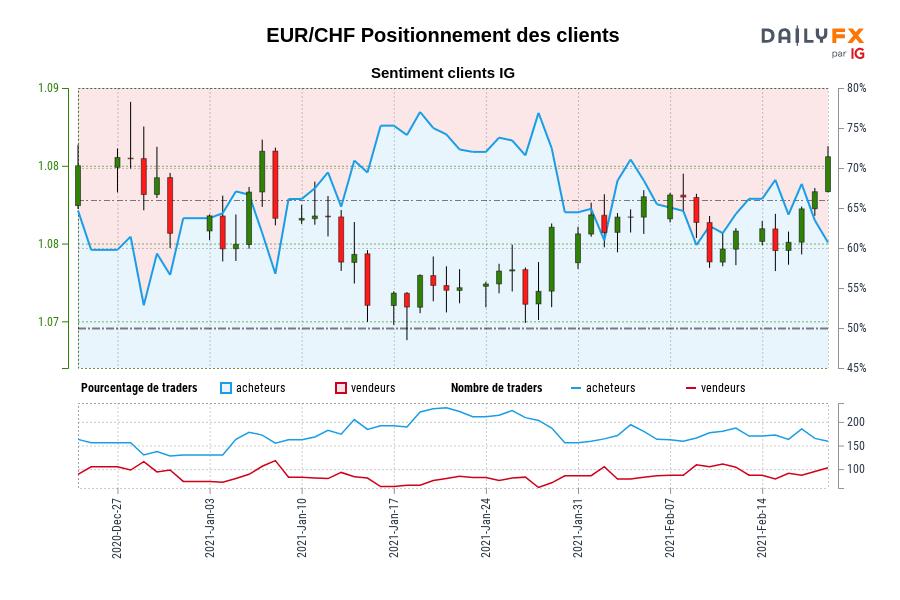 EUR/CHF SENTIMENT CLIENT IG : Les traders sont à la vente EUR/CHF pour la première fois depuis déc. 28, 2020 lorsque EUR/CHF se négociait à 1,09.