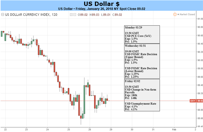 US Dollar to Focus on External News Flow, Look Past FOMC and NFP