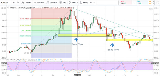 Bitcoin Price Chart Battles Strong Technical Support