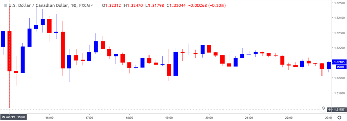 Image of usdcad 10-minute chart