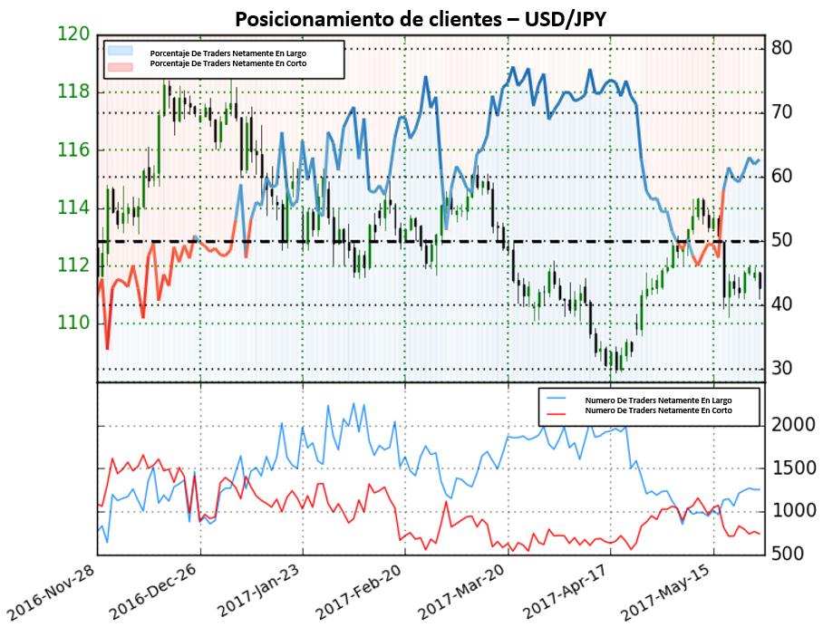 Fuerte perspectiva bajista para el USD/JPY según sentimiento de traders