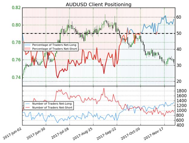 توقعات مُختلطة لزوج الدولار الأسترالي مقابل الدولار الأمريكي AUD/USD