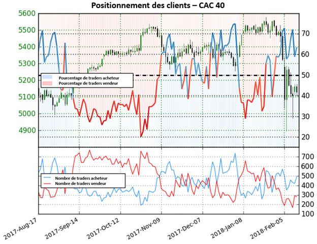 CAC 40: le positionnement des traders signale un risque de perte pour l'indice