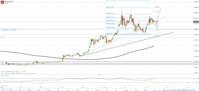 Bitcoin Flagge oder Dreieck?