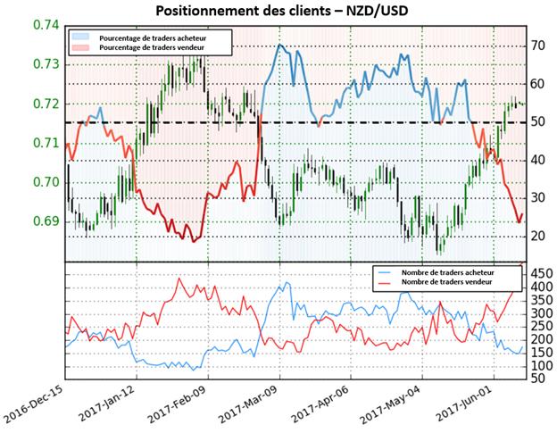 Le NZD/USD devrait continuer de progresser selon le Sentiment