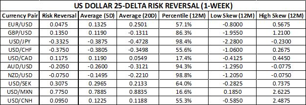 US Dollar Risk Reversals Chart