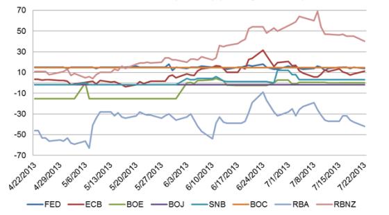 Elecciones en Japón pavimentan  el camino para las oscilaciones de los fundamentales  del calendario económico de la presente semana.