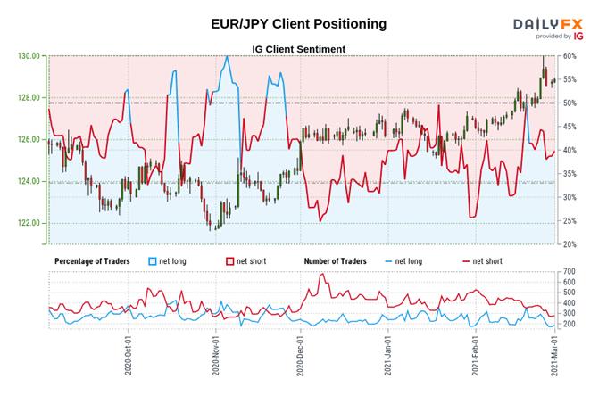 Prakiraan Harga Euro: EUR / USD, EUR / JPY Mengincar Pembelian Obligasi Mingguan ECB