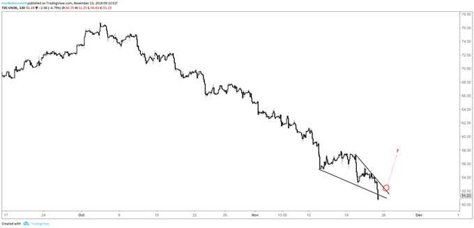 Crude oil 2-hr chart, descending wedge