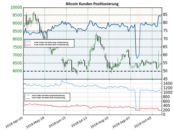 Bitcoin: Abbau von Shorts sorgt für einen Anstieg in der Ratio