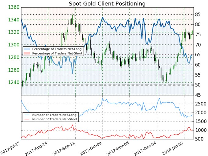 Gold Prices Vulernerable as Rally Extends into Resistance