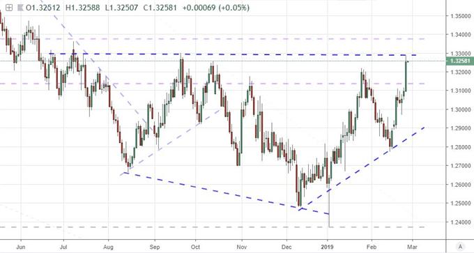 A Skew on the Pound's Potential Via Brexit Near-Term