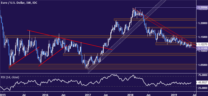 EURUSD Chart Analysis: All Eyes on 1.13 as ECB Rate Call Looms