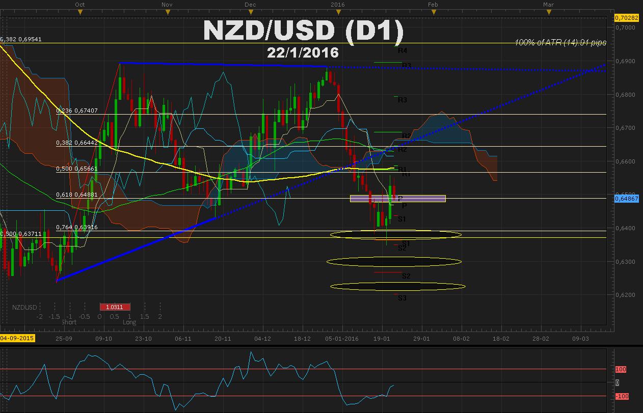 NZDUSD muestra señales de recuperación previo a decisión de tasas de la RBNZD