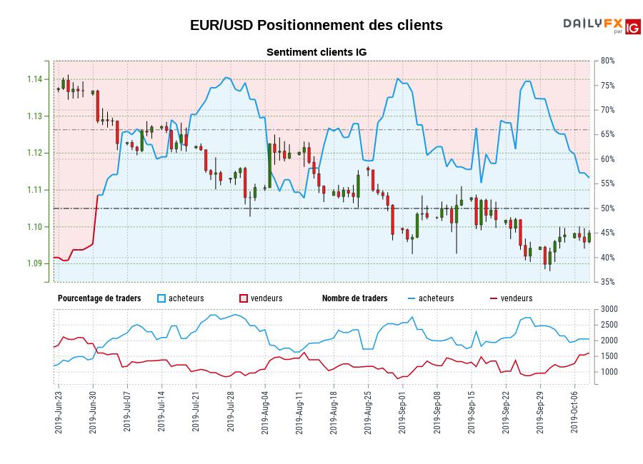 EUR/USD SENTIMENT CLIENT IG : Les traders sont la vente EUR/USD pour la première fois depuis juil. 01, 2019 quand EUR/USD se négocié à 1,13.