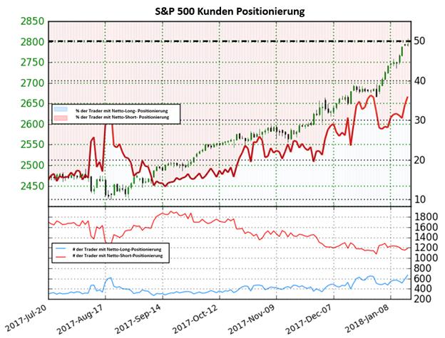 S&P 500 Trotz Netto-Short-Positionen könnte die Luft dünn werden