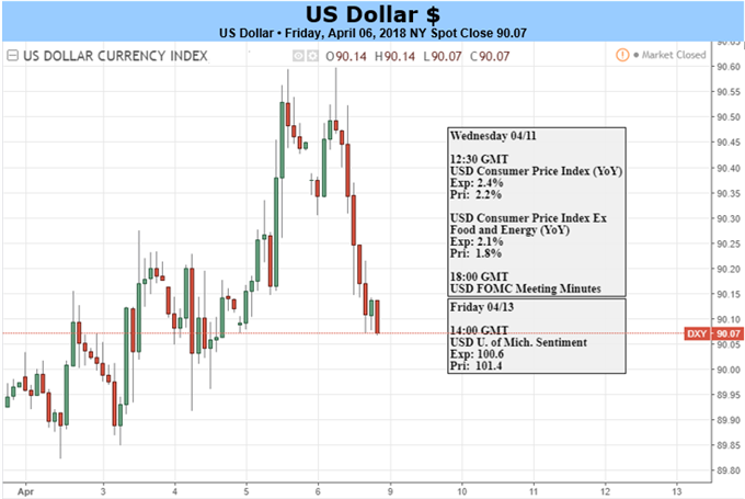 US-Dollar gibt nach US-Arbeitsmarktbericht Zugewinne ab: Inflationszahlen kommen